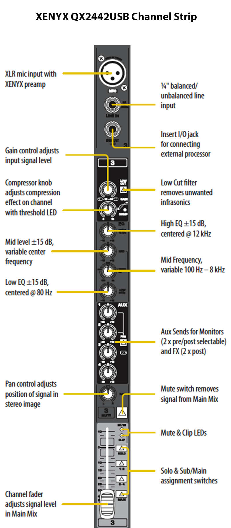 behringer-qx2442usb-channel-strip.jpg