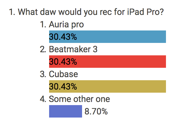 Rec an iOS DAW for iPad Pro 12 9? — Audiobus Forum