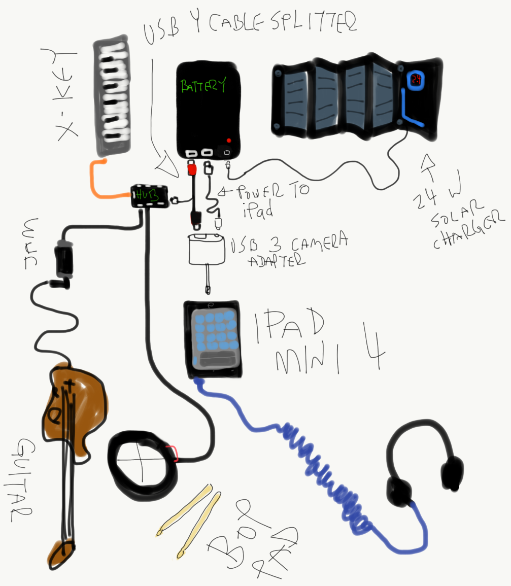 Off Grid Pocket Studio Update Audiobus Forum Ipad Camera Wiring Diagram If You Are Running Speakers Dont Forget An Audio Cable Also Any Small Instrument With A Jack Will Plug Into The Interface